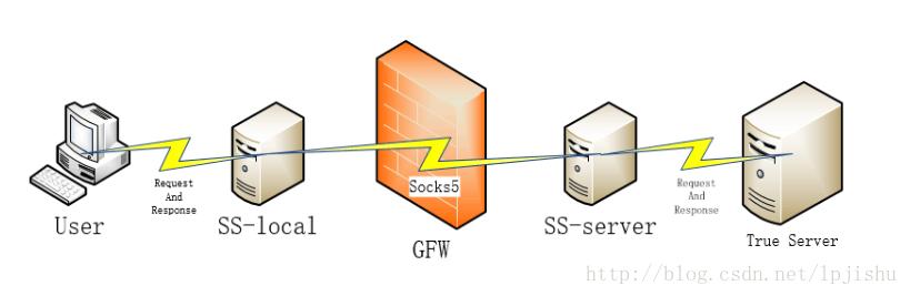 《随机森林算法检测Shadowsocks翻墙流量》论文翻译